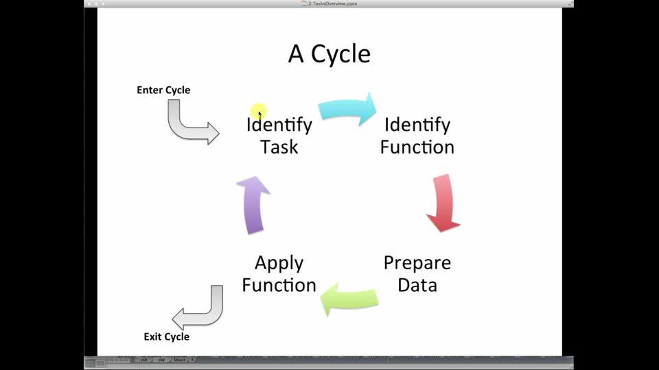 Presentation on the cycle and tasks of data analysis