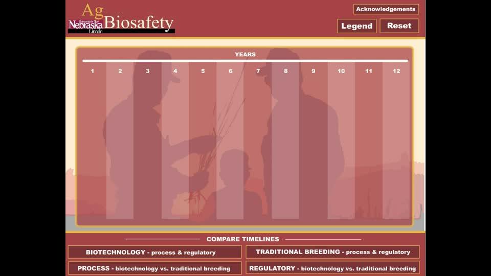 Genetic Engineering Vs. Traditional Breeding Timeline