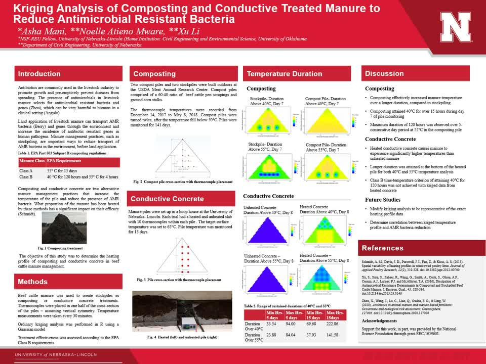 Kriging Analysis of Composting and Conductive Treated Manure to Reduce Antimicrobial Resistant Bacteria