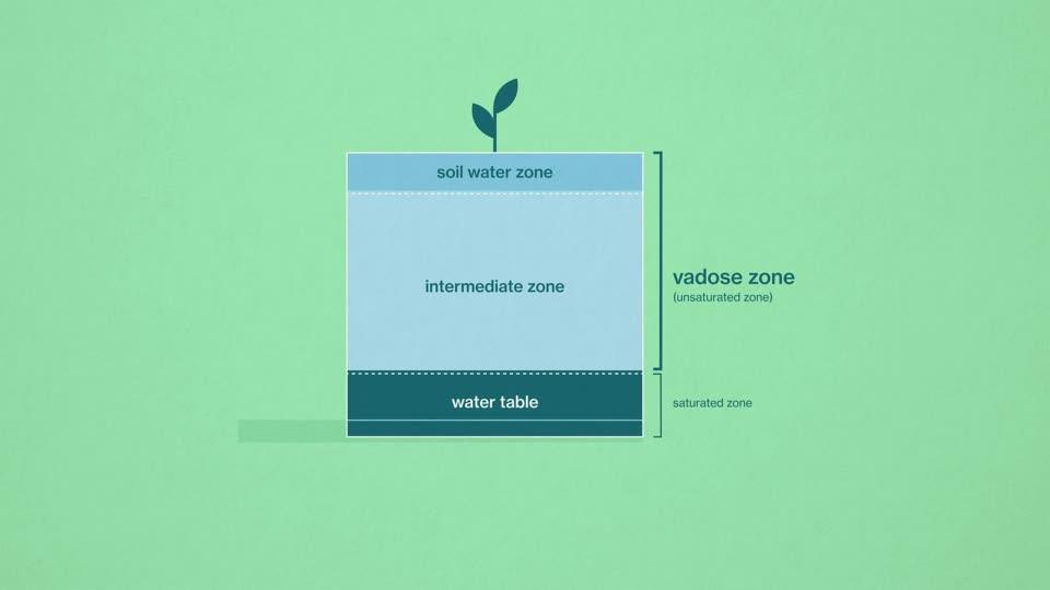 Nebraska Vadose Zone Overview