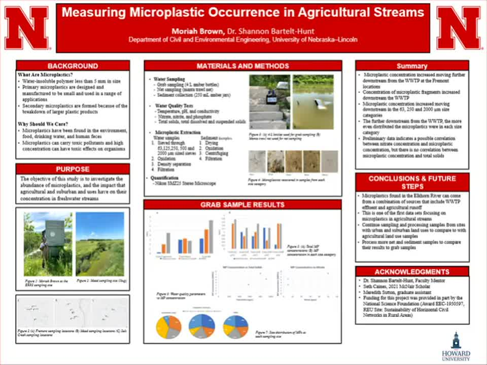 Measuring Microplastic Occurrence in Agricultural Streams